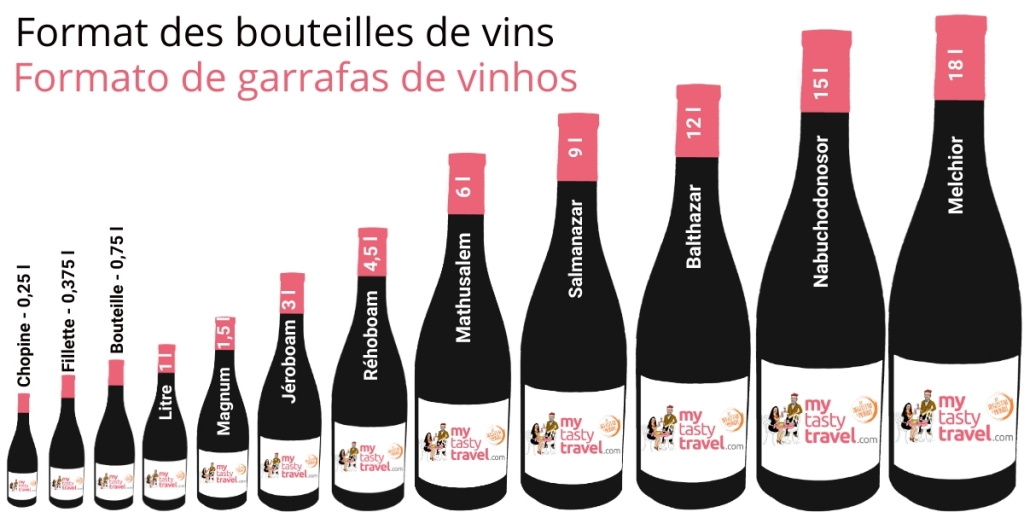 Formato garrafa de vinho