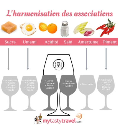Accord met-vin, une question d'association